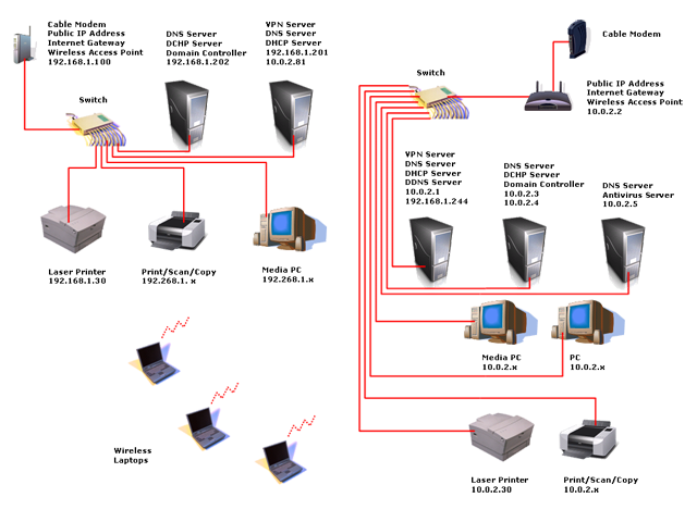 Home network, five servers