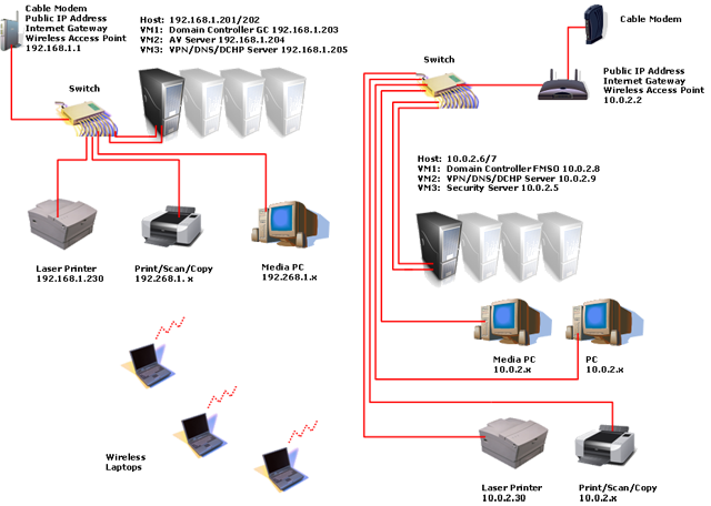 Home network after Virtualization